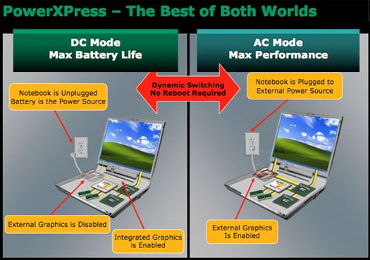 AMD PowerXpress