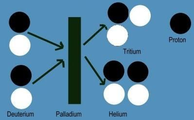 Cold Fusion Reaction