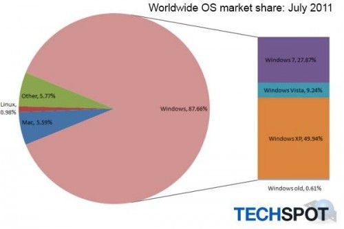 http://www.arenait.net/files/2011/08/operating_systems_july_2011-500x333.jpg
