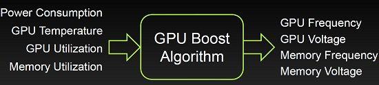 nVidia GeForce GTX 680 Boost nVidia lanseaza GeForce GTX 680