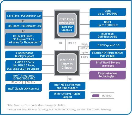 Intel Z77 Intel lanseaza Ivy Bridge desktop