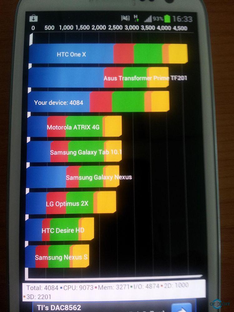 Samsung Galaxy S3 sau Galaxy S2?