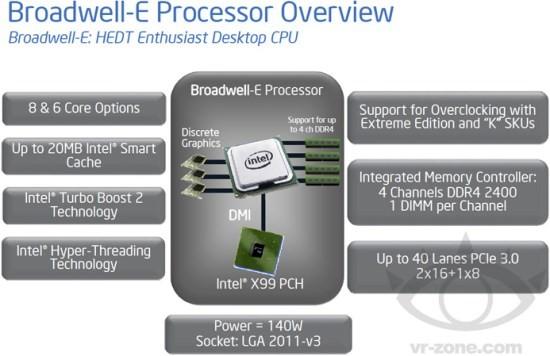 Intel Core i7 6950X si i7 6850K in teste