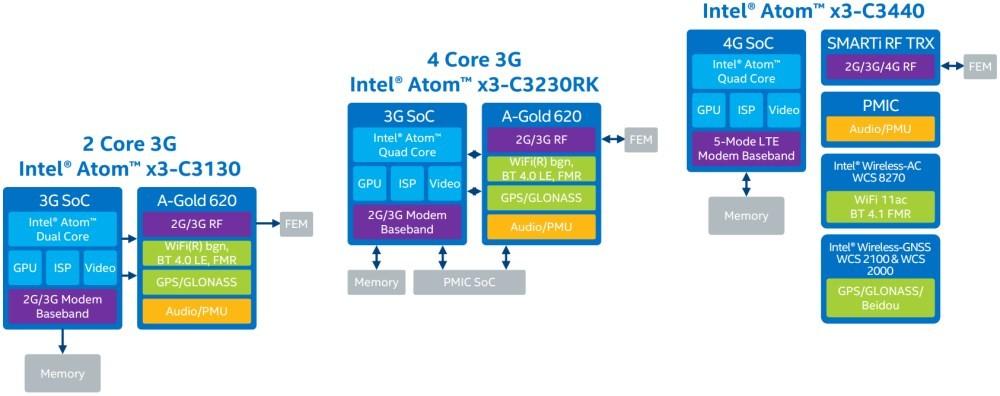 Intel renunta la Broxton si SoFIA