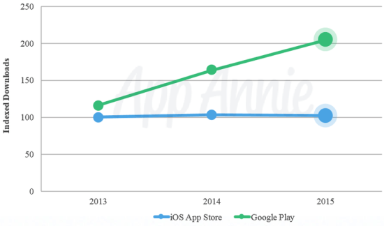app_annie_downloads_2015.0