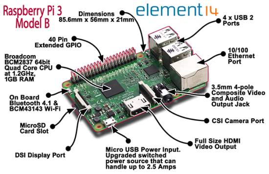 Soseste Raspberry Pi 3