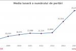 Peste 440_000 de numere portate in primele 6 luni ale anului