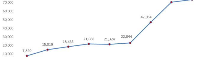 Peste 440.000 de portari deja in 2016, RDS ramane pe primul loc