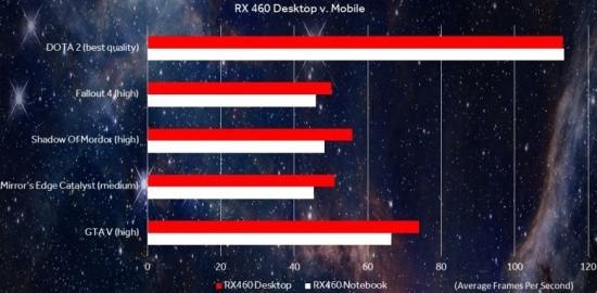 AMD_Radeon_RX_460_desktop_vs_mobile