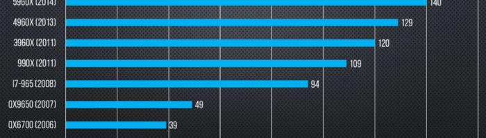 Cum a scazut performanta procesoarelor Intel in ultimii ani
