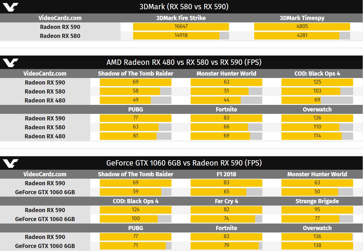 AMD-Radeon-RX-590-Gaming-Performance-Lea